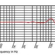 RV15 frequency diagram