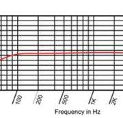 rv4 freq chart