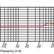 rv85 freq diagram