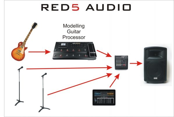 Can I use Red5 Powered PA speakers as an FRFR guitar amp